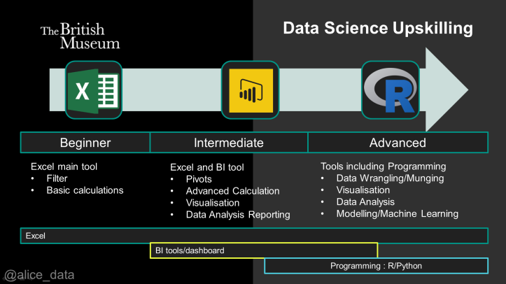datascienceupskilling